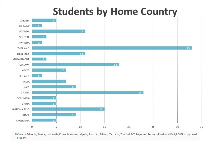Students by country